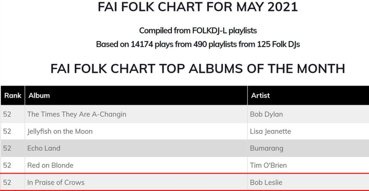 Folk Chart